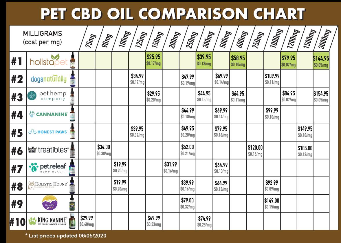 CBD oil for pets price comparison chart
