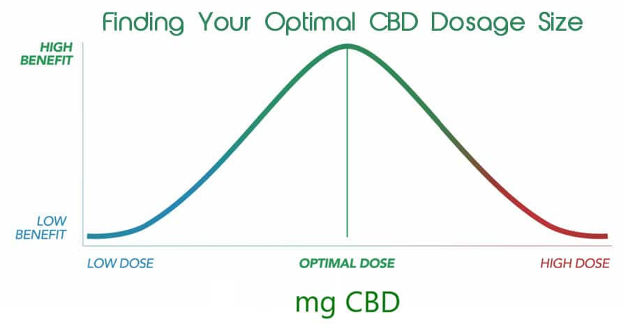 Cbd Dosage For Dogs Cats 1 Vet